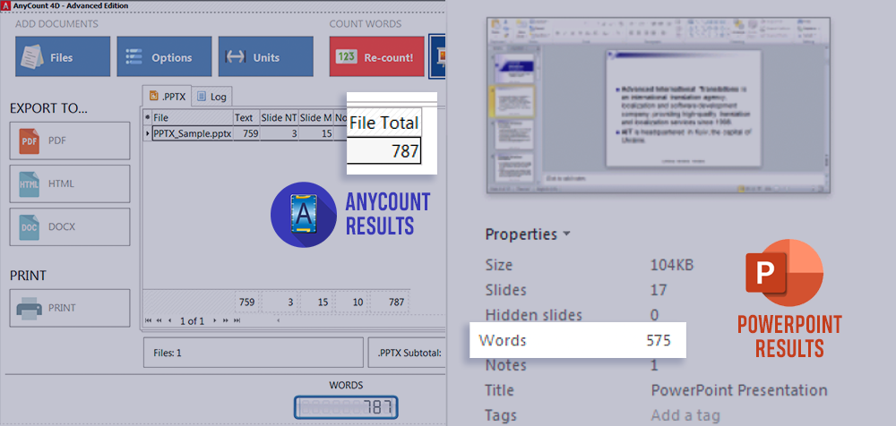 AnyCount results vs Powerpoint word count results